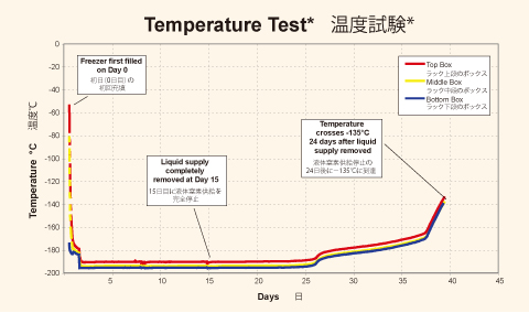 MVE 1500 Temperature Test